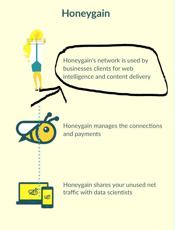 Honeygain shares your data.